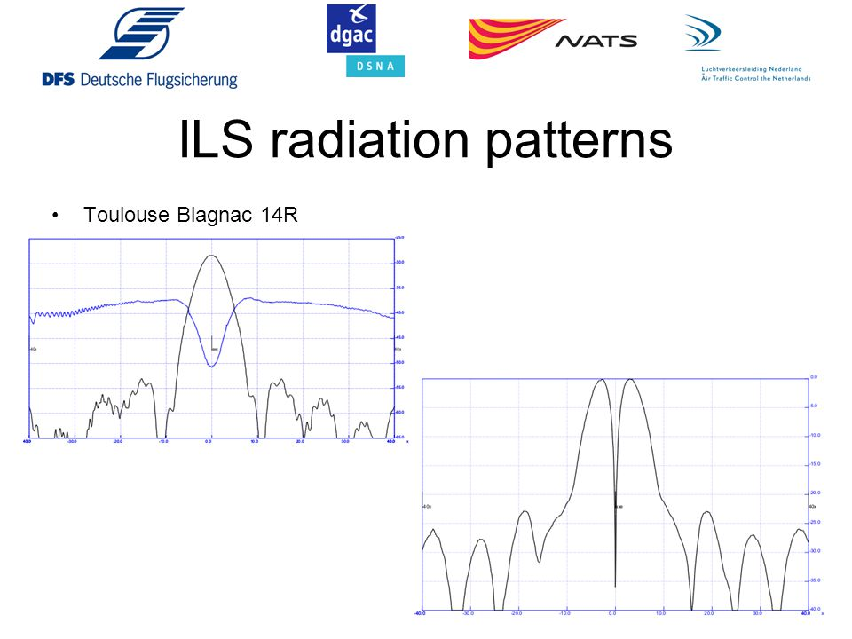 ILS radiation patterns