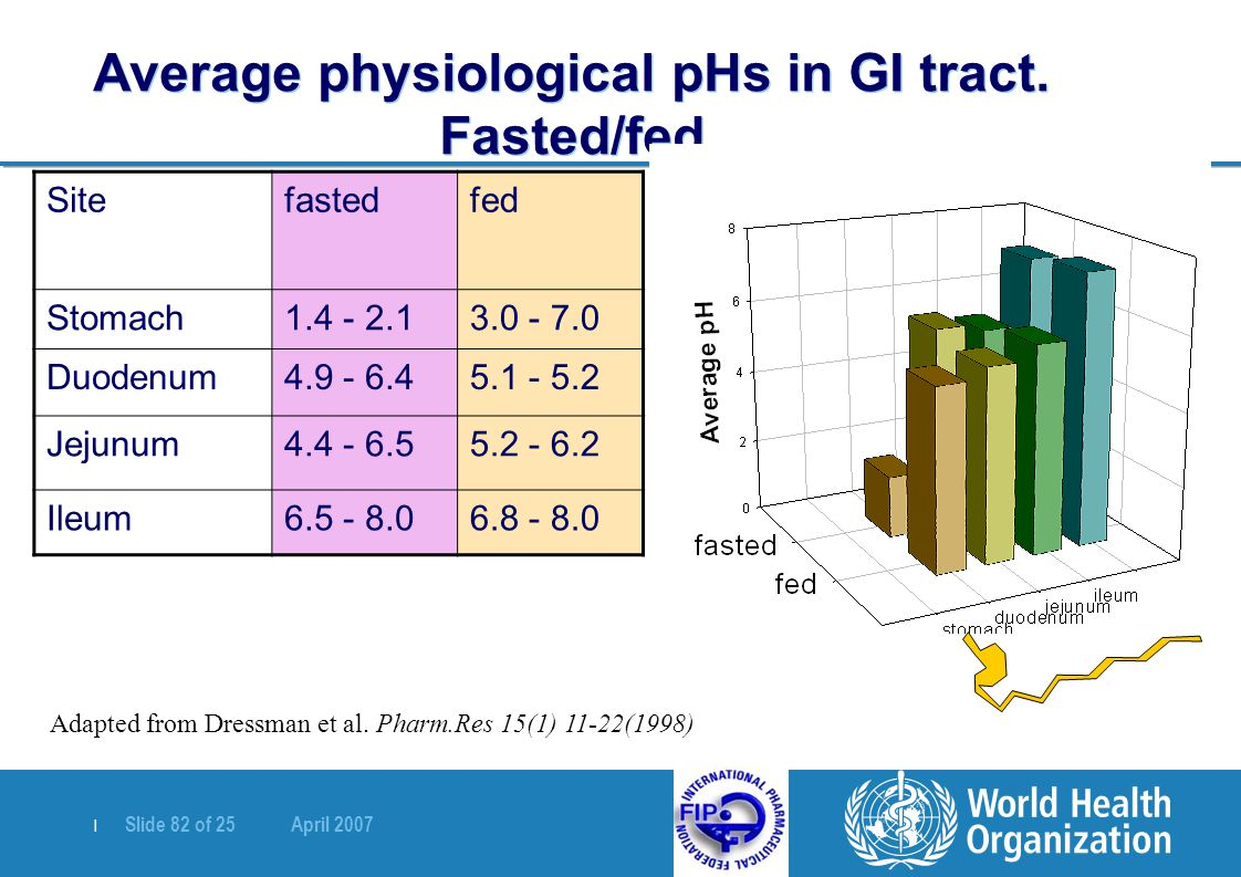 Average physiological pHs in GI tract. Fasted/fed