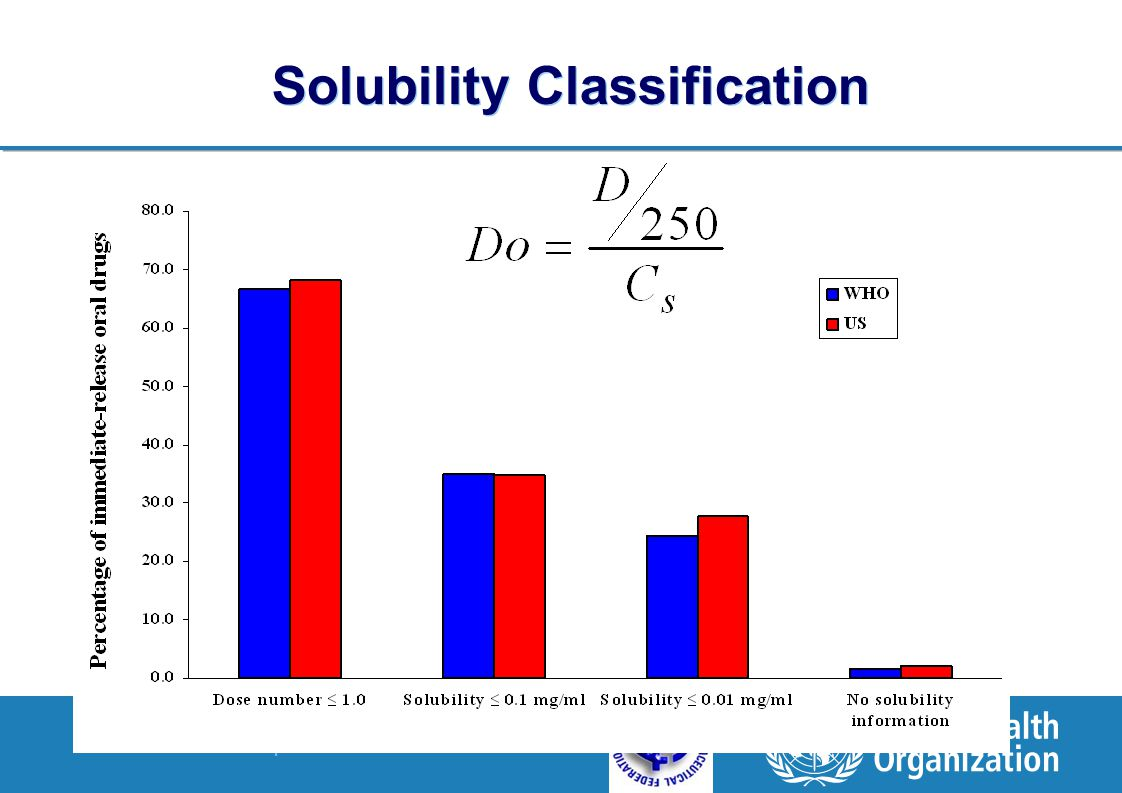 Solubility Classification