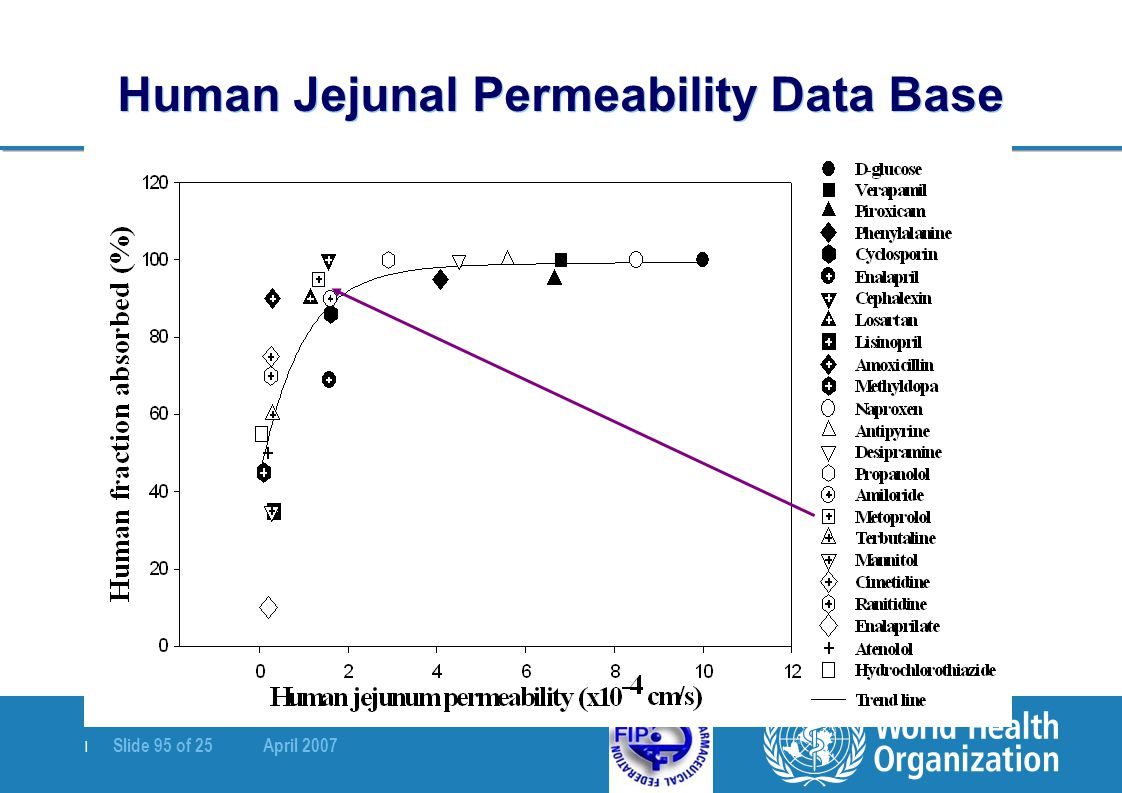 Human Jejunal Permeability Data Base