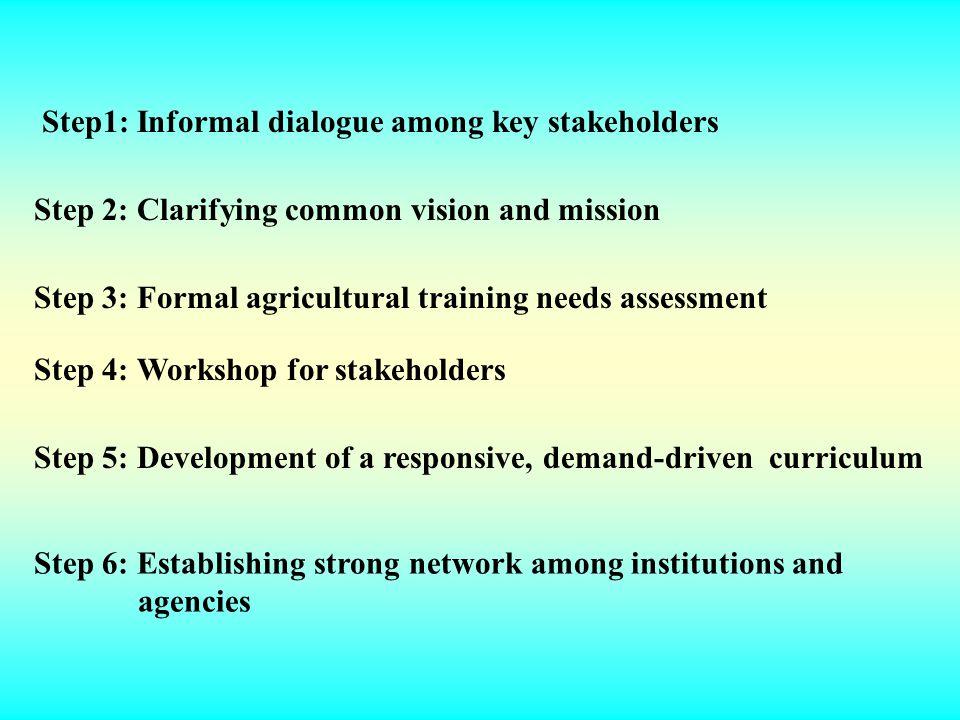 Step1: Informal dialogue among key stakeholders