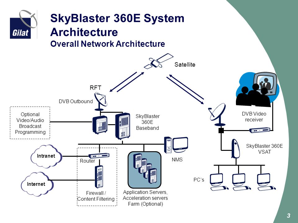 SkyBlaster 360E System Architecture Overall Network Architecture
