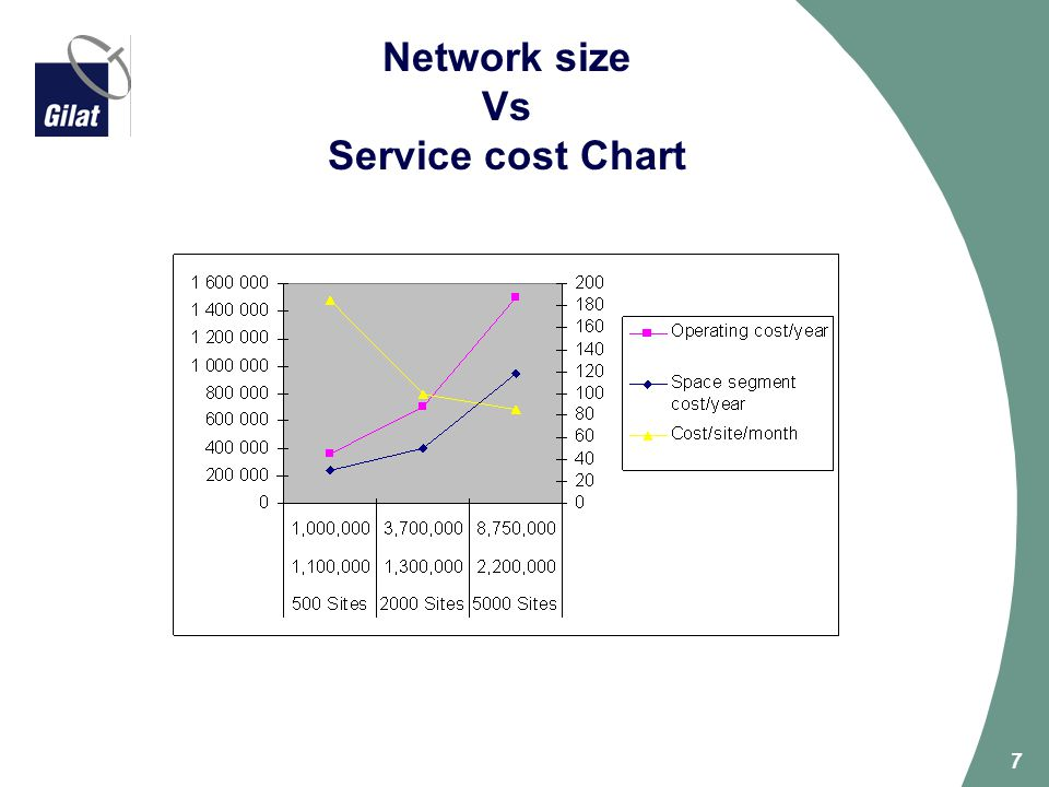 Network size Vs Service cost Chart