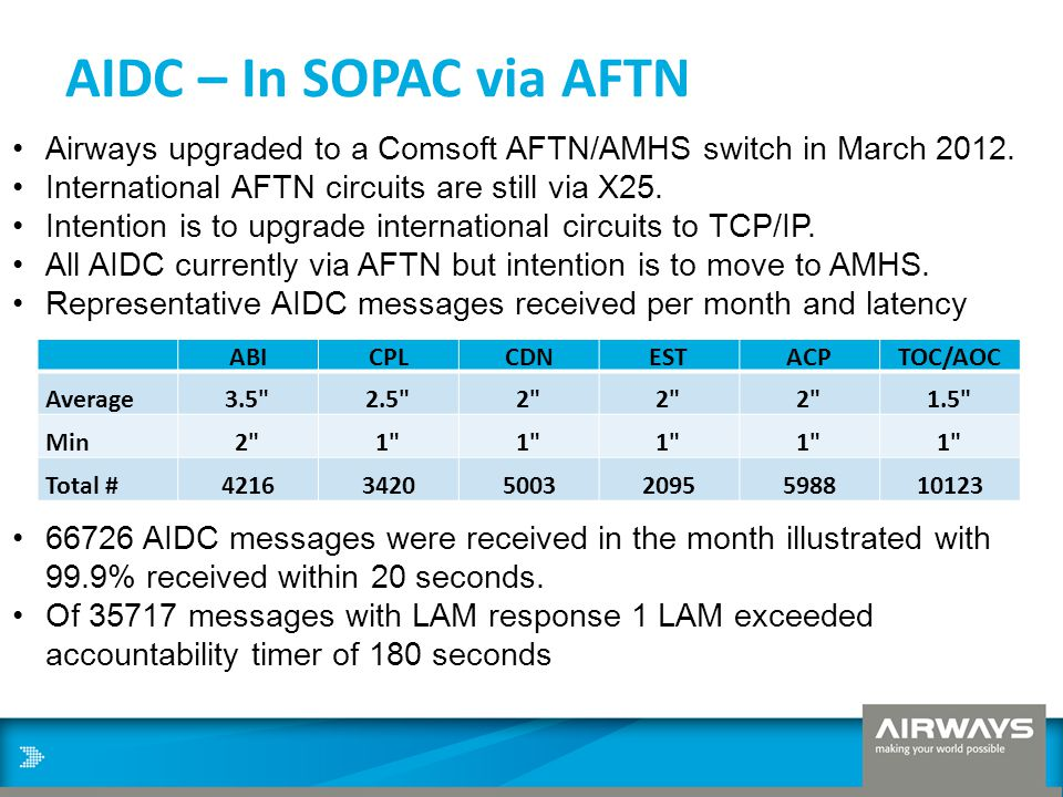 AIDC – In SOPAC via AFTN Airways upgraded to a Comsoft AFTN/AMHS switch in March 2012. International AFTN circuits are still via X25.