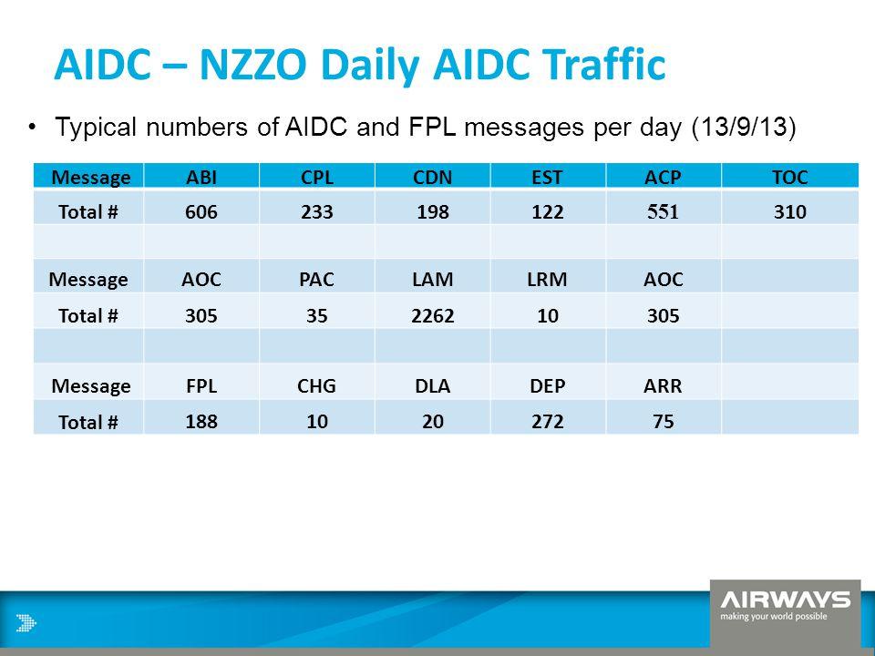AIDC – NZZO Daily AIDC Traffic