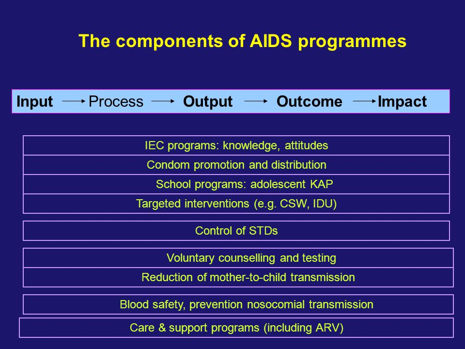 The components of AIDS programmes
