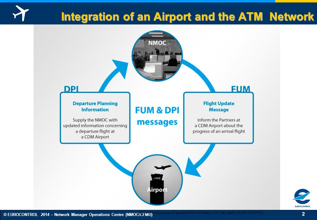 Integration of an Airport and the ATM Network