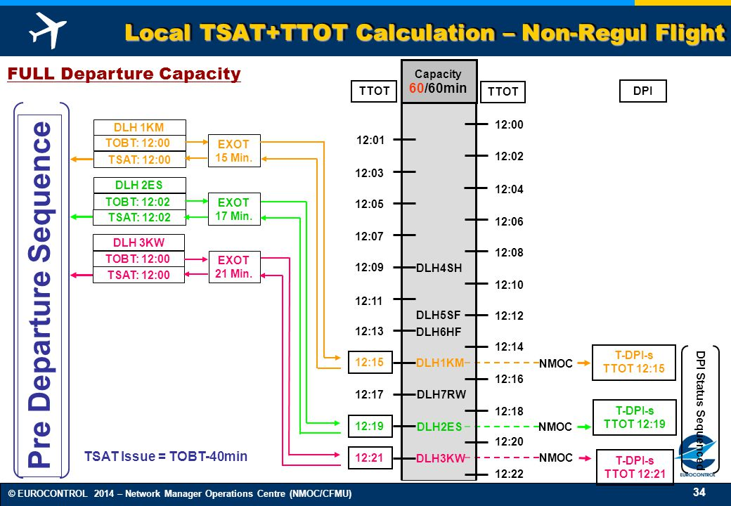 Local TSAT+TTOT Calculation – Non-Regul Flight