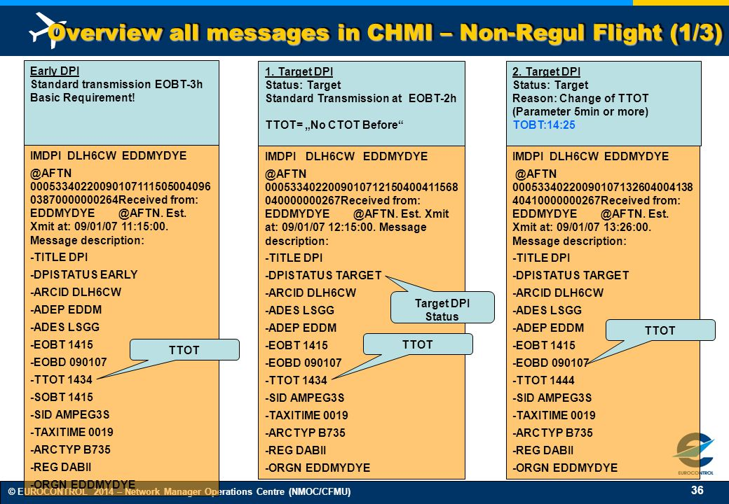 Overview all messages in CHMI – Non-Regul Flight (1/3)