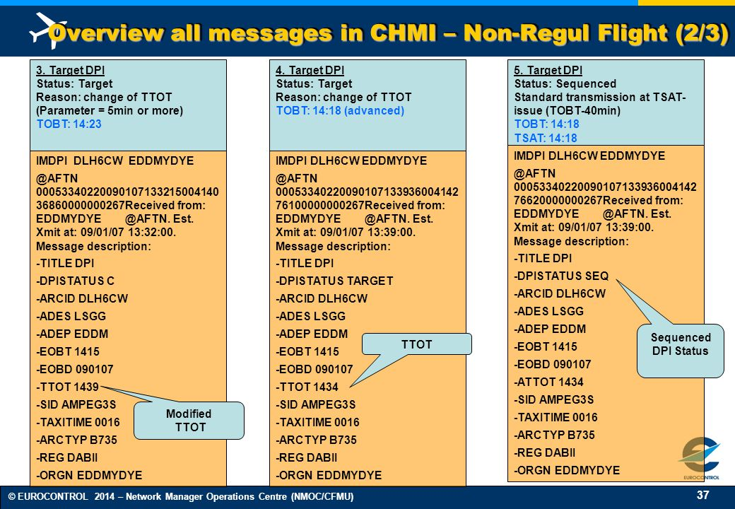 Overview all messages in CHMI – Non-Regul Flight (2/3)