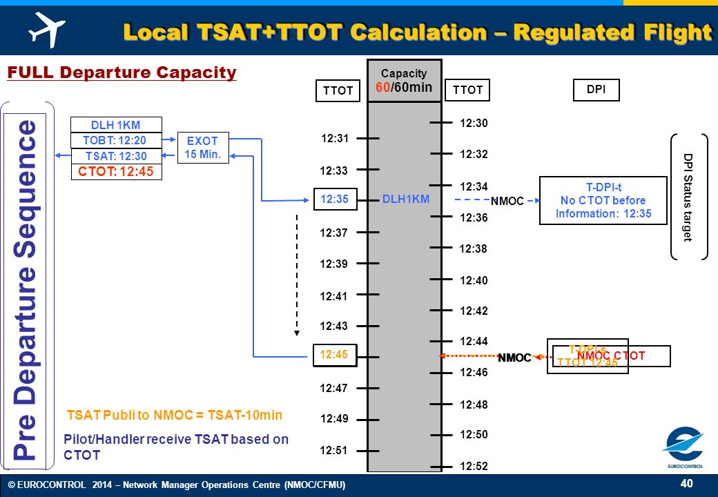 Local TSAT+TTOT Calculation – Regulated Flight