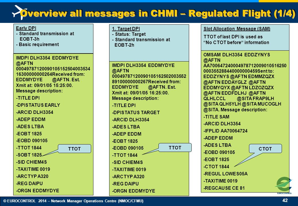 Overview all messages in CHMI – Regulated Flight (1/4)
