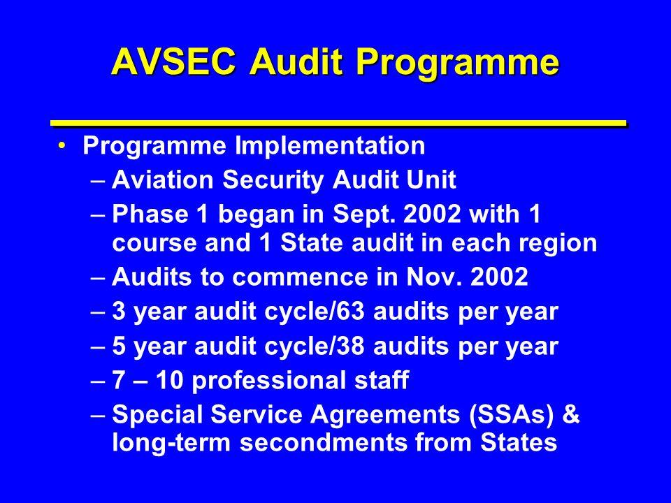AVSEC Audit Programme Programme Implementation