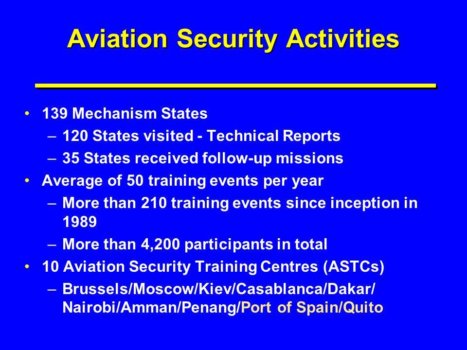 Aviation Security Activities
