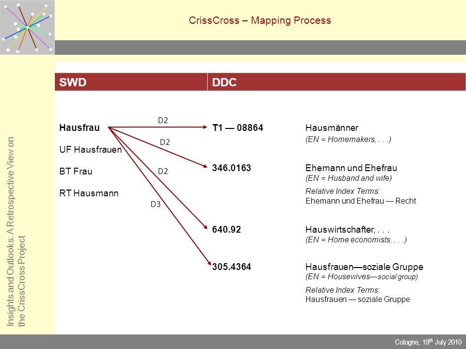 CrissCross – Mapping Process