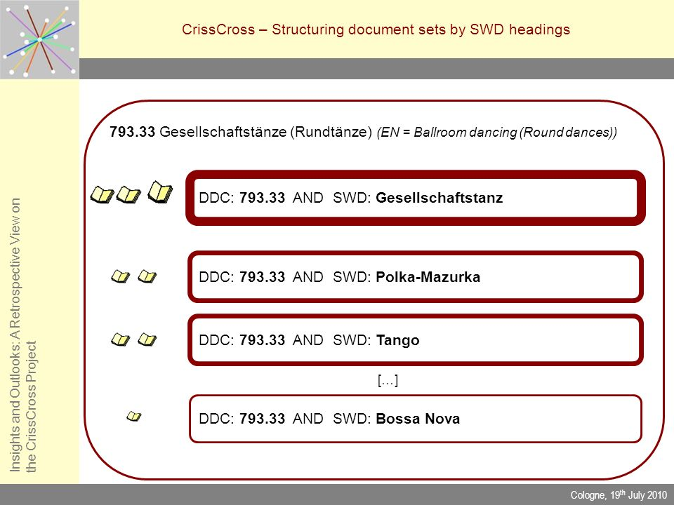 CrissCross – Structuring document sets by SWD headings