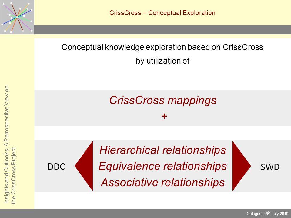 CrissCross – Conceptual Exploration