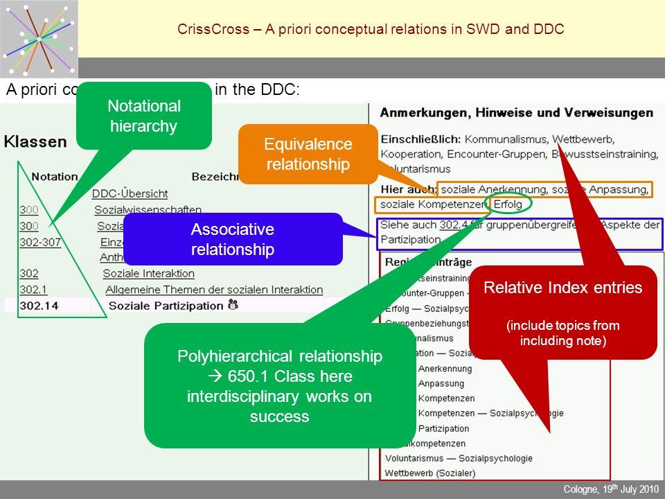 CrissCross – A priori conceptual relations in SWD and DDC