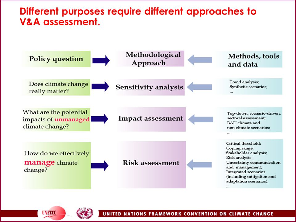 Different purposes require different approaches to V&A assessment.