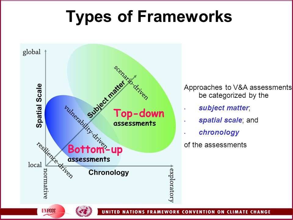 Types of Frameworks Approaches to V&A assessments can be categorized by the. subject matter; spatial scale; and.
