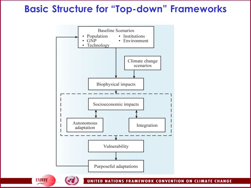 Basic Structure for Top-down Frameworks