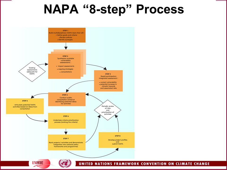 NAPA 8-step Process NAPA guidance developed by the LEG (Least Developed Countries Expert Group) described an 8-step process to formulate NAPAs.