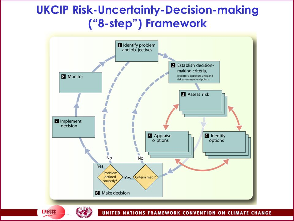 UKCIP Risk-Uncertainty-Decision-making ( 8-step ) Framework