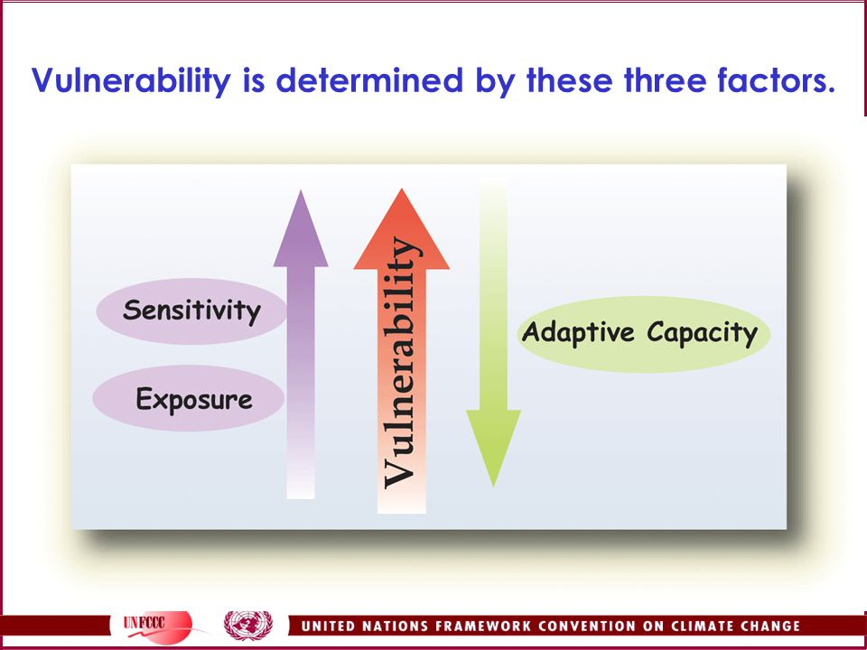 Vulnerability is determined by these three factors.