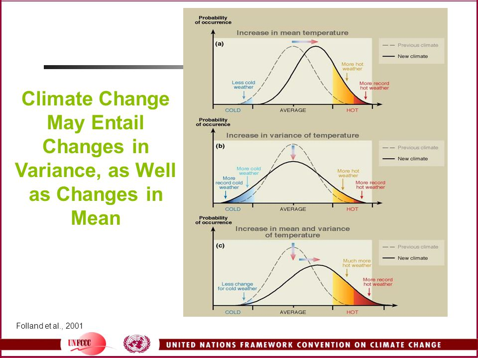 Climate Change May Entail Changes in Variance, as Well as Changes in Mean
