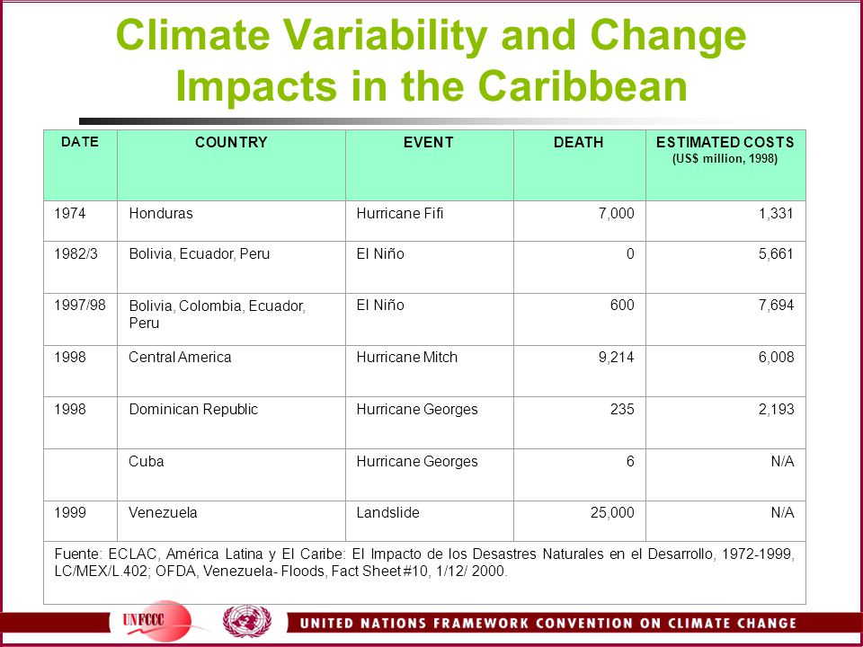 Climate Variability and Change Impacts in the Caribbean