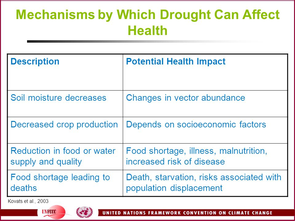 Mechanisms by Which Drought Can Affect Health