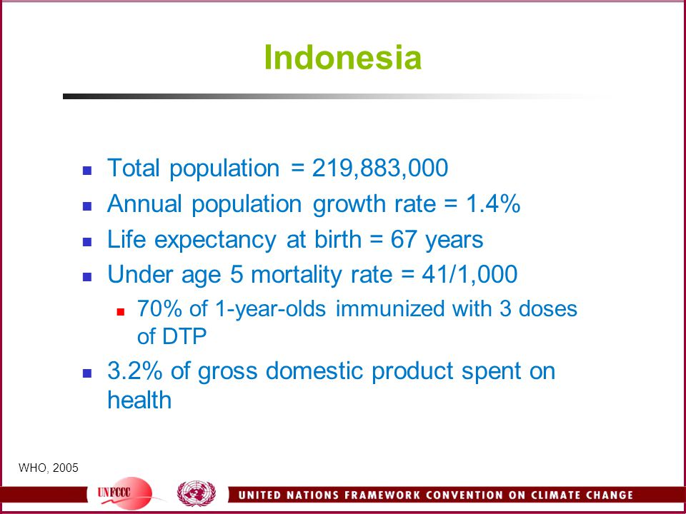 Indonesia Total population = 219,883,000