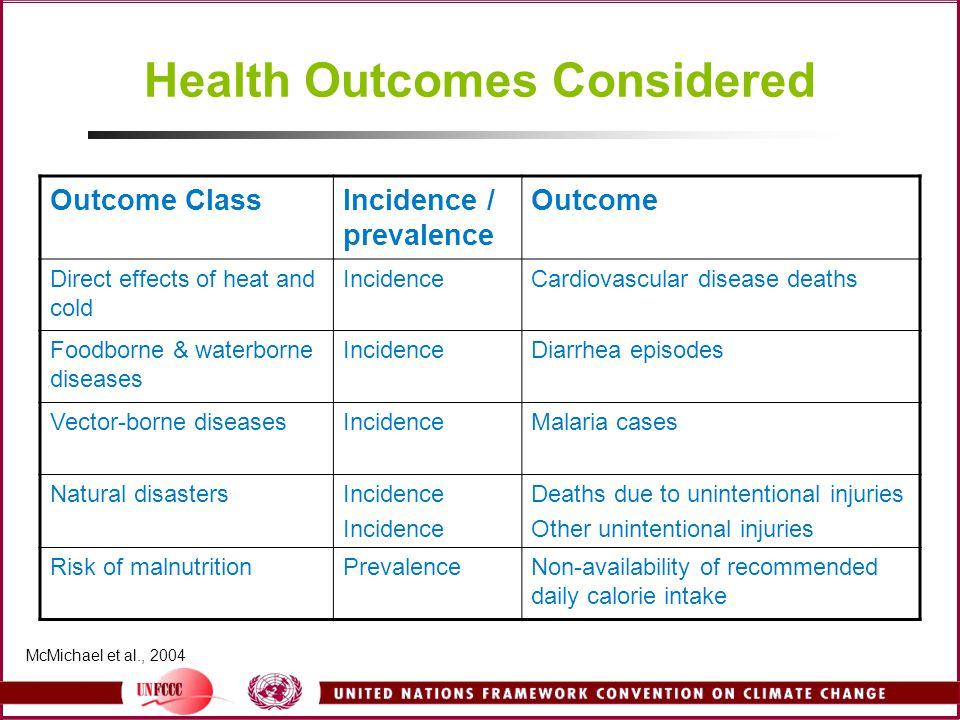 Health Outcomes Considered
