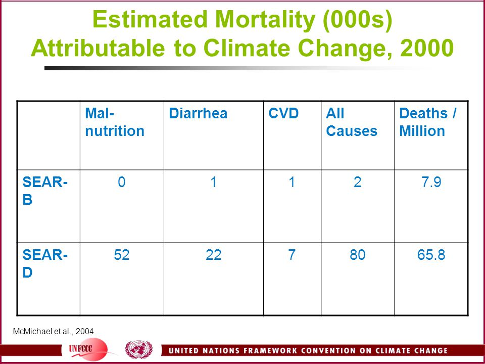 Estimated Mortality (000s) Attributable to Climate Change, 2000