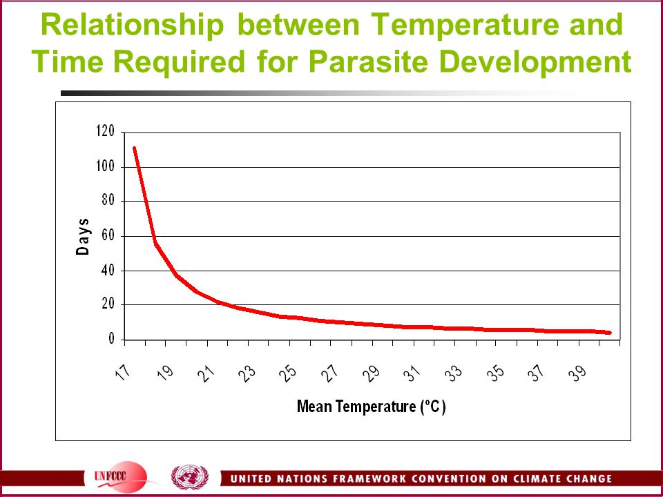 Relationship between Temperature and Time Required for Parasite Development
