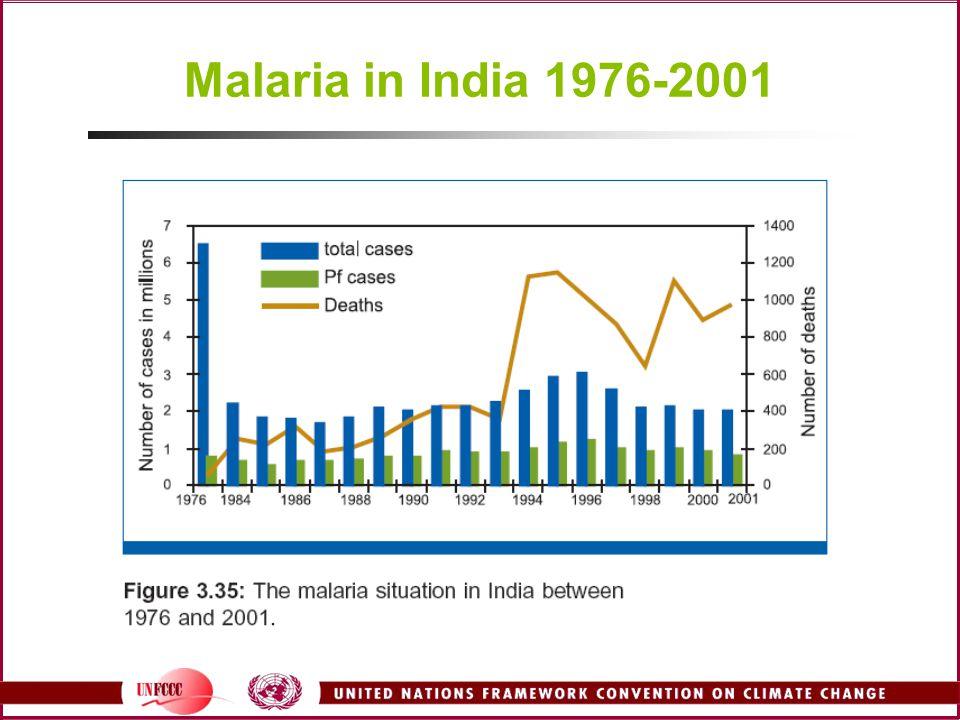 Malaria in India 1976-2001