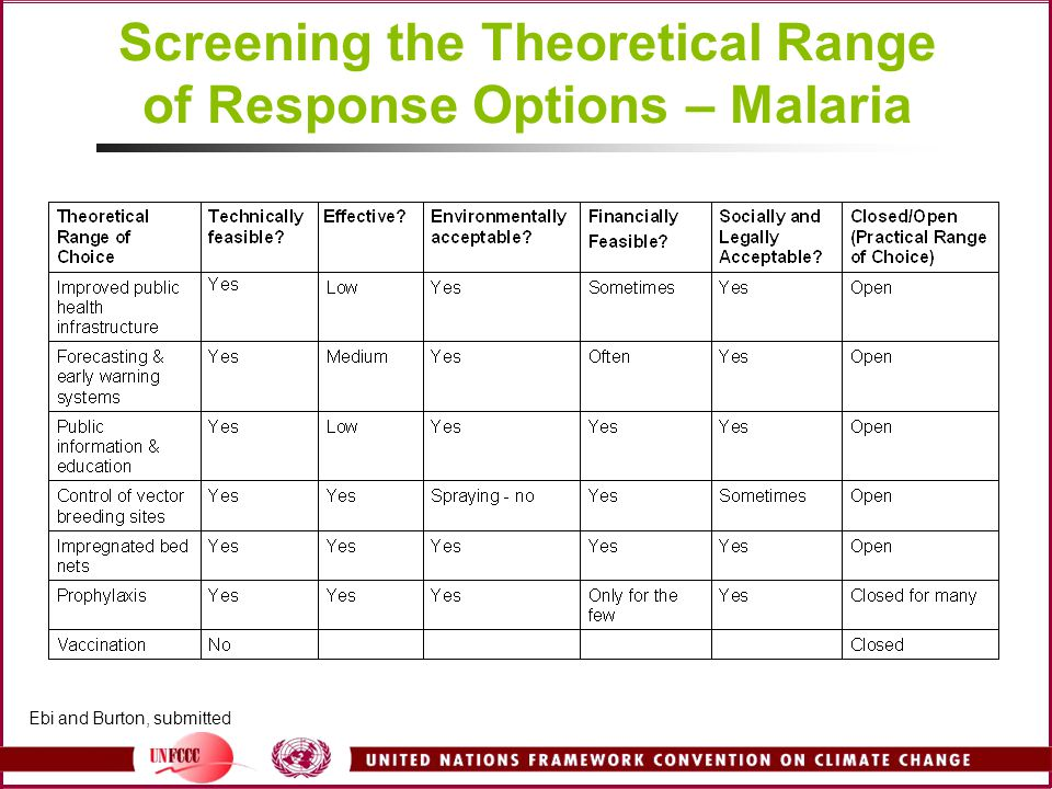 Screening the Theoretical Range of Response Options – Malaria