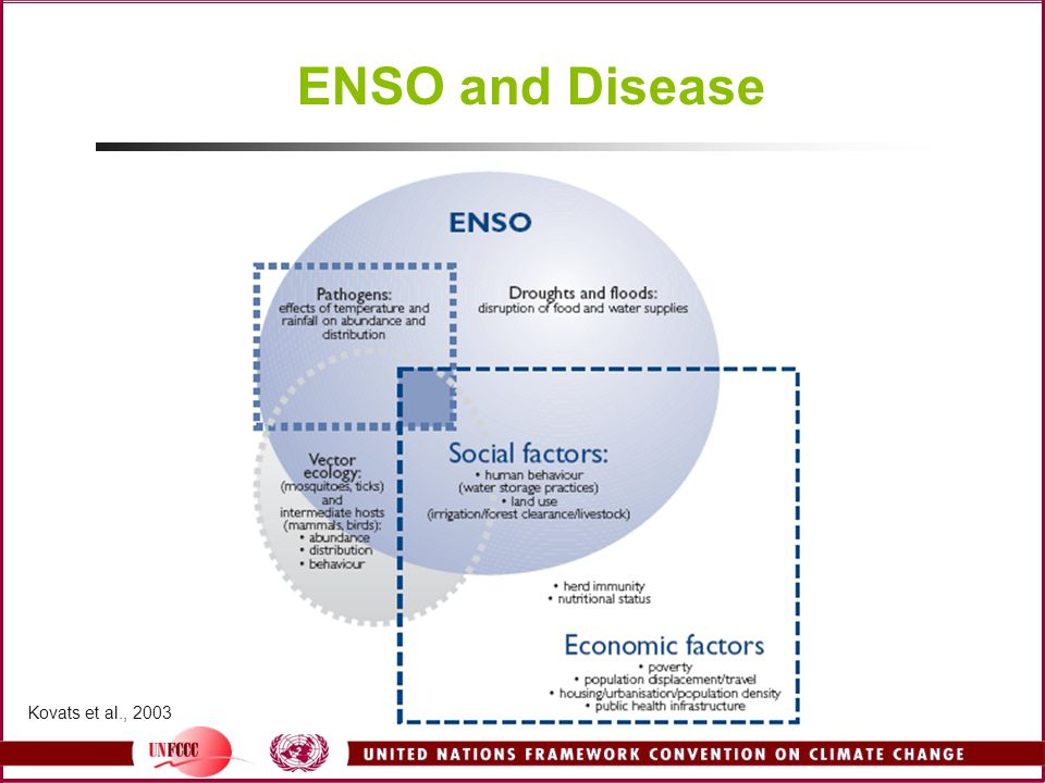 ENSO and Disease Kovats et al., 2003