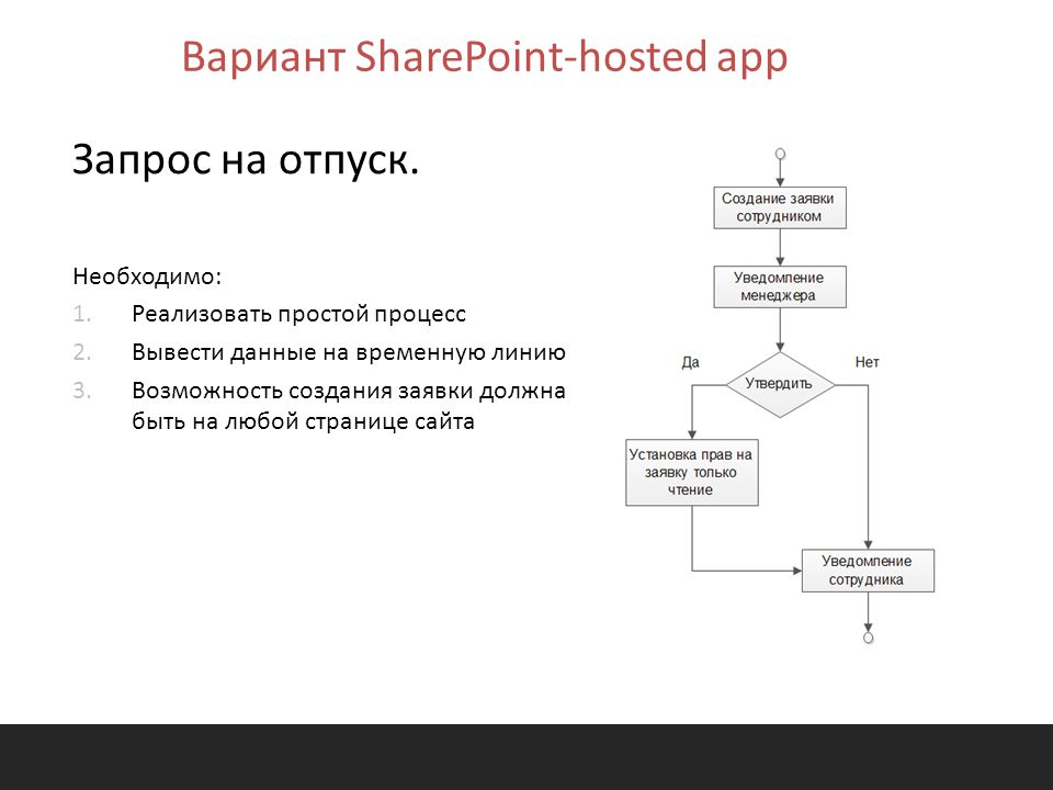 Вариант SharePoint-hosted app