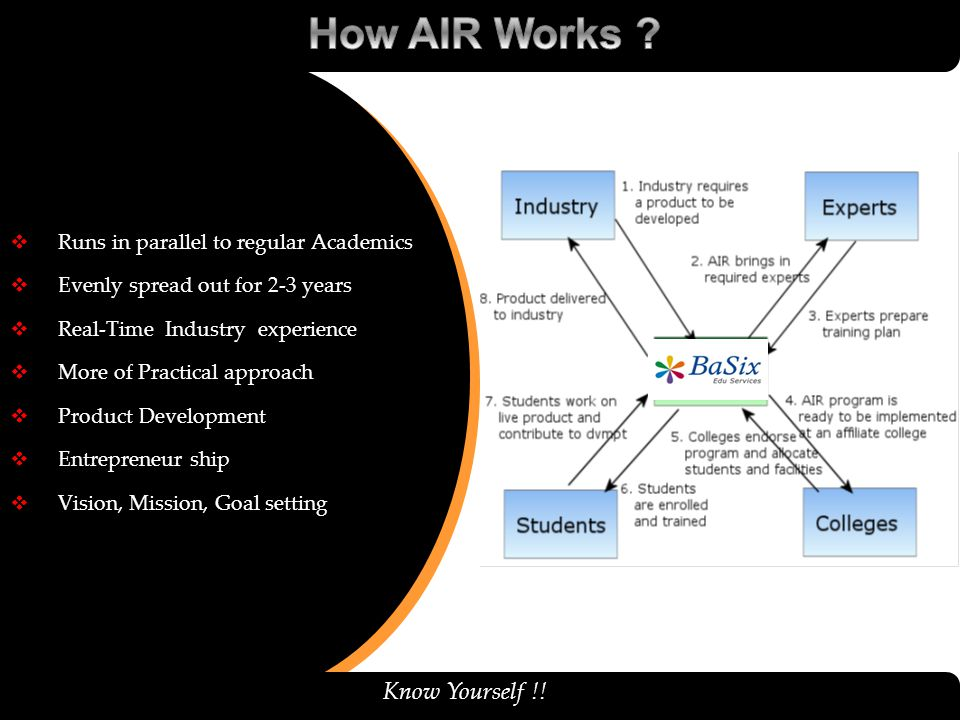 How AIR Works Know Yourself !! Runs in parallel to regular Academics