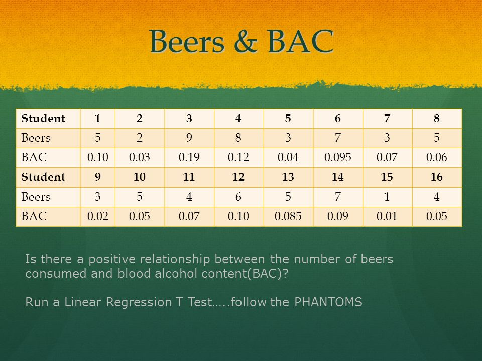Beers & BAC Student 1 2 3 4 5 6 7 8 Beers 9 BAC 0.10 0.03 0.19 0.12