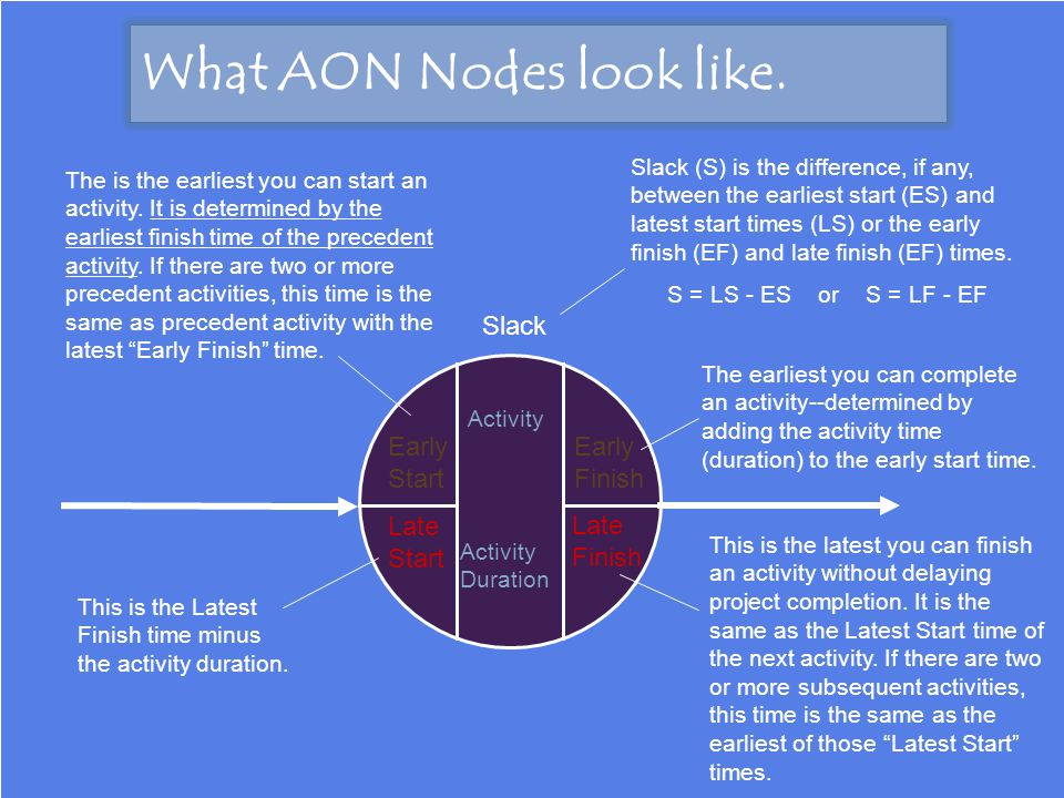 What AON Nodes look like.