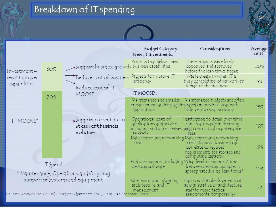 Breakdown of IT spending