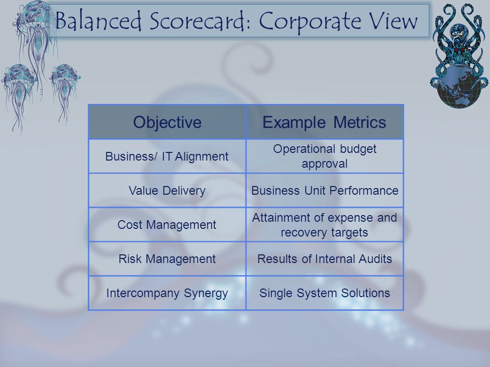 Balanced Scorecard: Corporate View