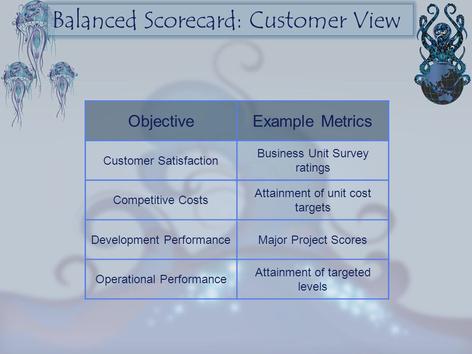 Balanced Scorecard: Customer View