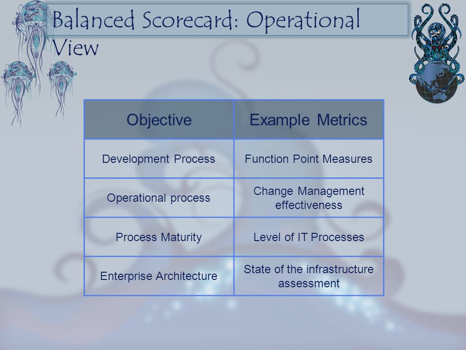 Balanced Scorecard: Operational View