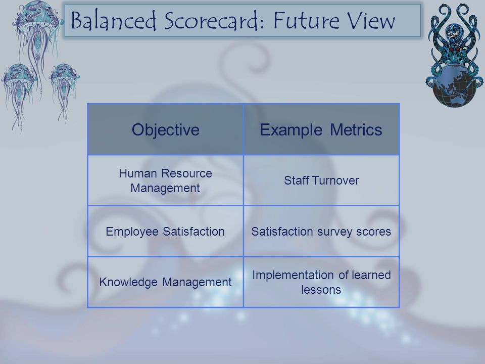 Balanced Scorecard: Future View