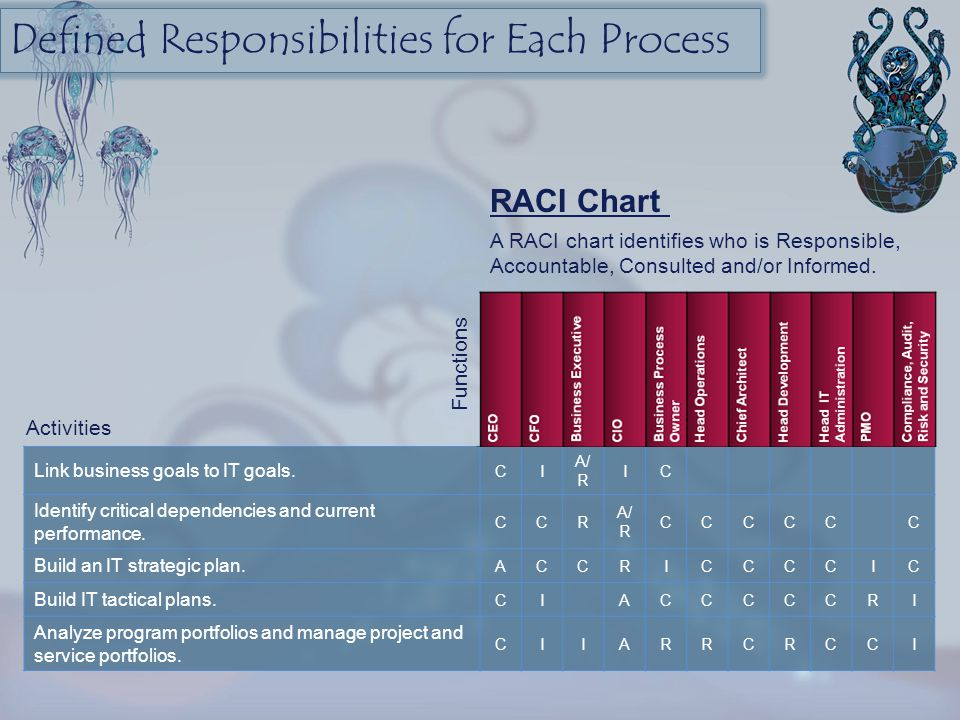 Defined Responsibilities for Each Process