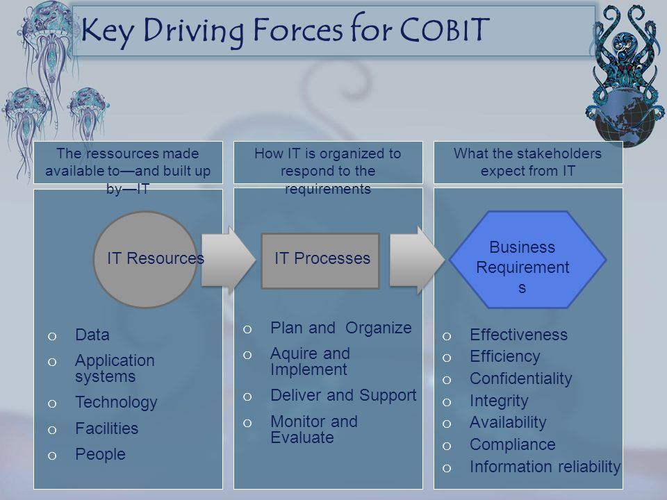 Key Driving Forces for COBIT