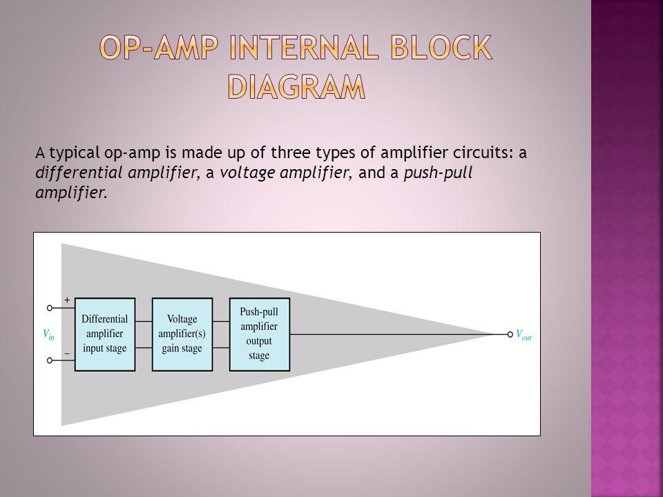 Op-Amp Internal Block Diagram